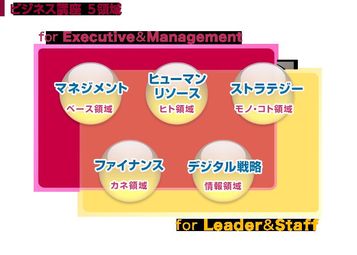 ビジネス講座 5つの領域